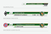 Thumb_168_112_mario_huster_mediendesign_dfb_pokal_brandsome_4